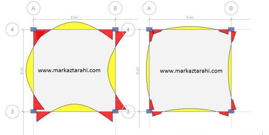 تفاوت shell با membrane چیست ؟