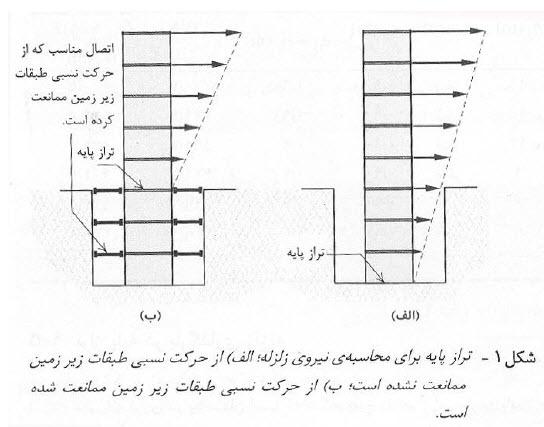 تراز پایه چگونه محاسبه می شود؟ (کاملترین بررسی)