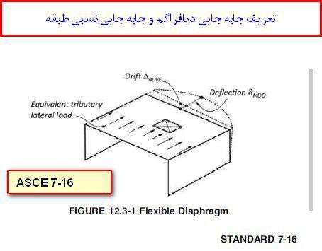 مفاهیم پایه در مورد دیافراگم سقف  در سازه ها(کاملترین بررسی)