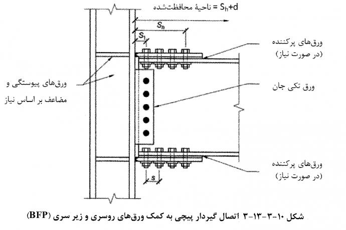 اتصال پیچی به کمک ورقهای روسری و زیرسری (BFP)