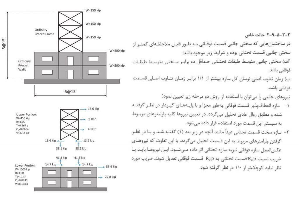 ترکیب سیستم سازه ای